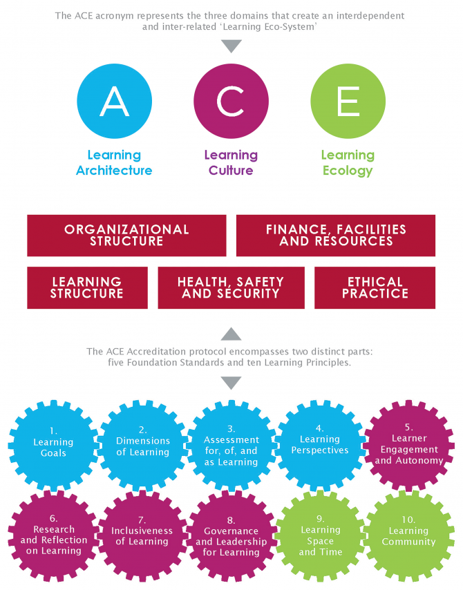 view the five foundation standards view the ten learning principles